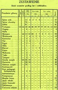Таблиця складу студентів консерваторії ГМТ 1911–1912 р. (SWGTM 1911–1912, s.49)